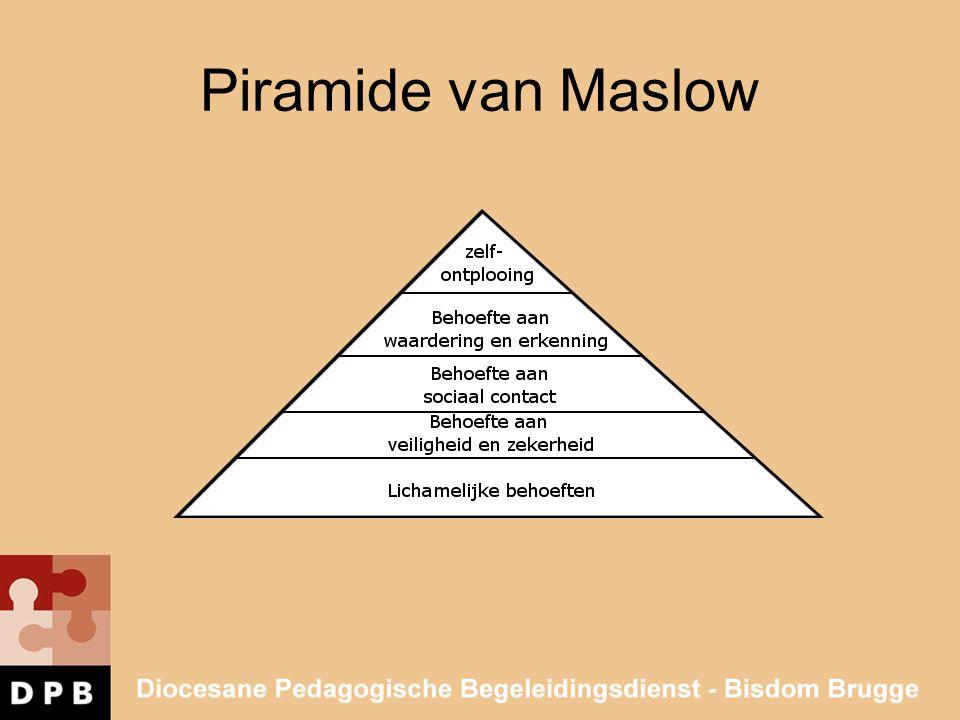 Piramide van Maslow