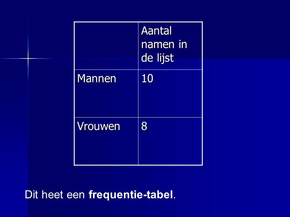 Aantal namen in de lijst Mannen10 Vrouwen8 Dit heet een frequentie-tabel.