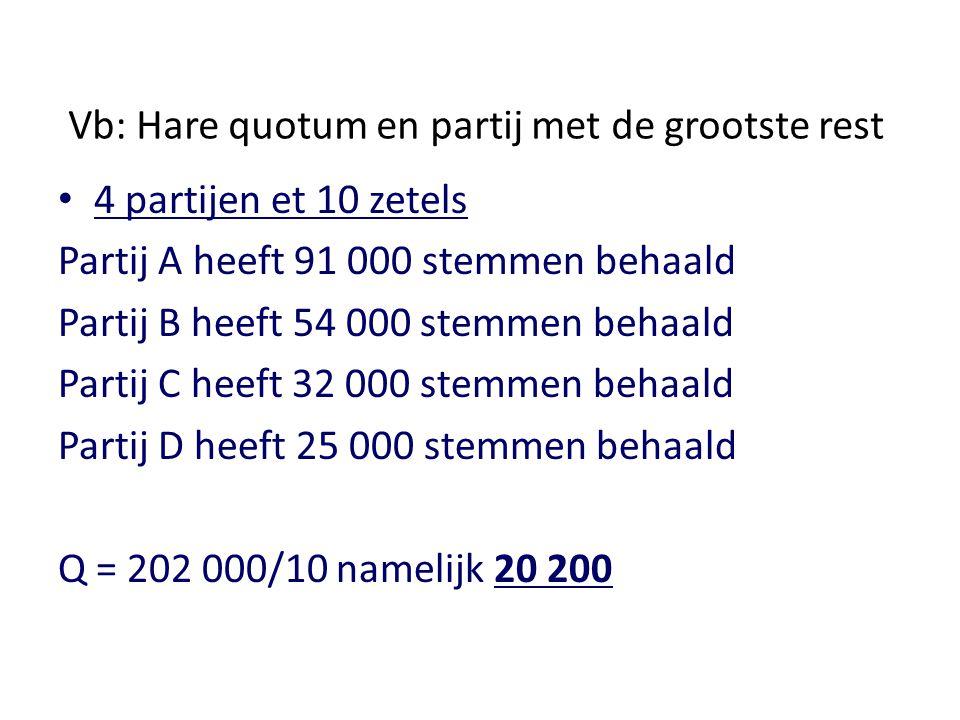 Vb: Hare quotum en partij met de grootste rest 4 partijen et 10 zetels Partij A heeft 91 000 stemmen behaald Partij B heeft 54 000 stemmen behaald Par