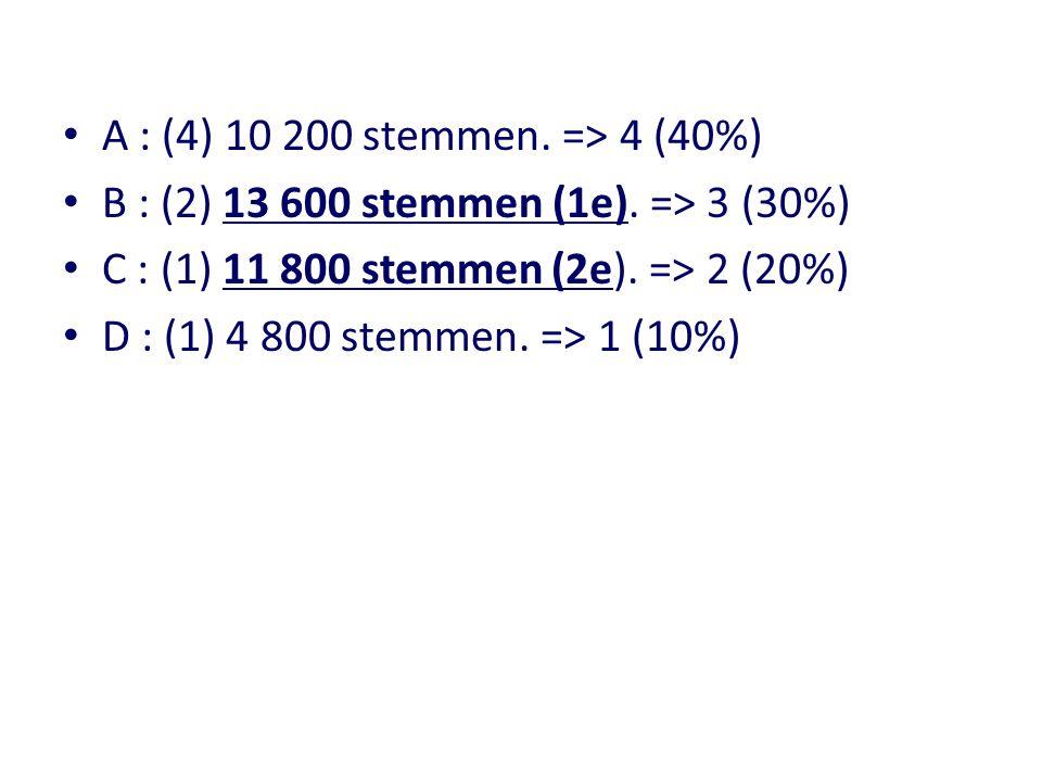 A : (4) 10 200 stemmen. => 4 (40%) B : (2) 13 600 stemmen (1e). => 3 (30%) C : (1) 11 800 stemmen (2e). => 2 (20%) D : (1) 4 800 stemmen. => 1 (10%)