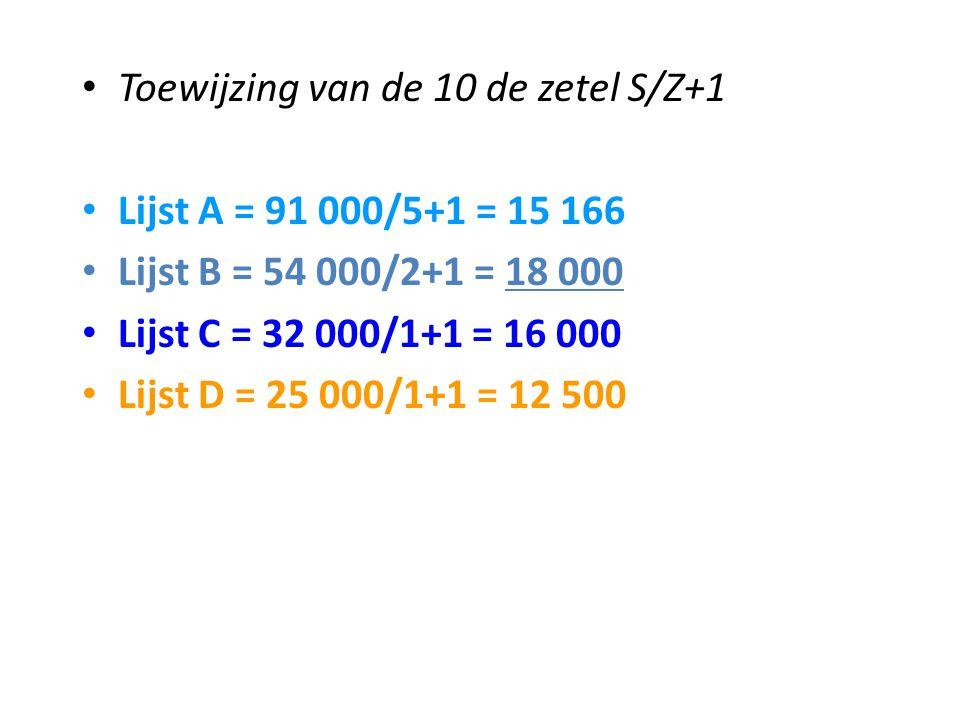 Toewijzing van de 10 de zetel S/Z+1 Lijst A = 91 000/5+1 = 15 166 Lijst B = 54 000/2+1 = 18 000 Lijst C = 32 000/1+1 = 16 000 Lijst D = 25 000/1+1 = 1
