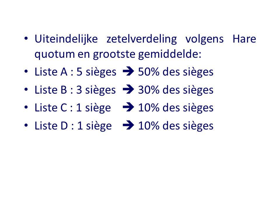 Uiteindelijke zetelverdeling volgens Hare quotum en grootste gemiddelde: Liste A : 5 sièges  50% des sièges Liste B : 3 sièges  30% des sièges Liste