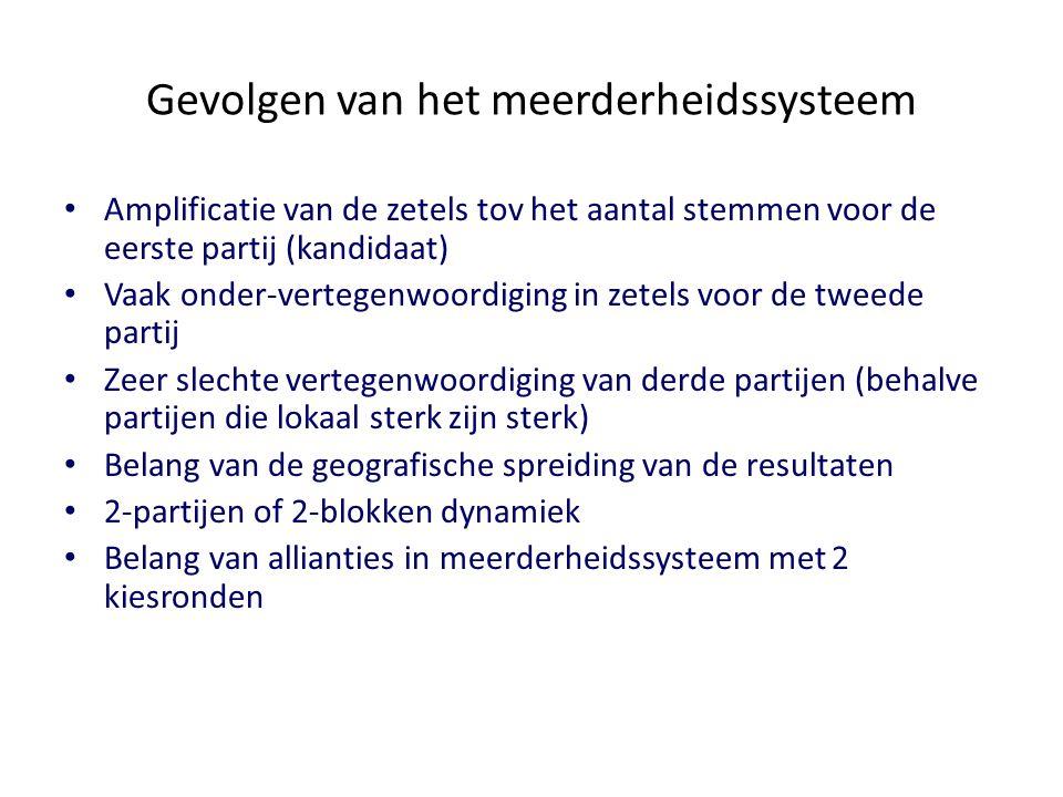 Gevolgen van het meerderheidssysteem Amplificatie van de zetels tov het aantal stemmen voor de eerste partij (kandidaat) Vaak onder-vertegenwoordiging