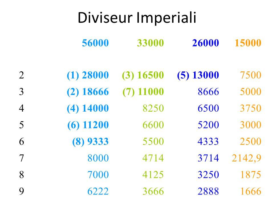 Diviseur Imperiali 56000330002600015000 2(1) 28000(3) 16500(5) 130007500 3(2) 18666(7) 1100086665000 4(4) 14000825065003750 5(6) 11200660052003000 6(8
