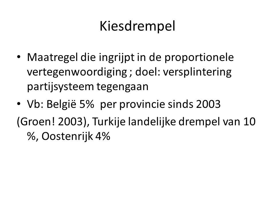 Kiesdrempel Maatregel die ingrijpt in de proportionele vertegenwoordiging ; doel: versplintering partijsysteem tegengaan Vb: België 5% per provincie s