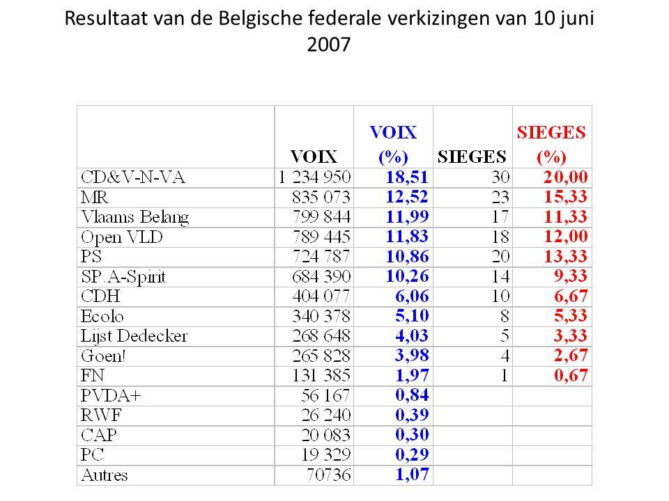 Resultaat van de Belgische federale verkizingen van 10 juni 2007