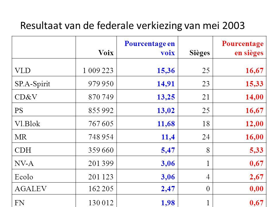 Resultaat van de federale verkiezing van mei 2003 Voix Pourcentage en voixSièges Pourcentage en sièges VLD1 009 22315,362516,67 SP.A-Spirit979 95014,9