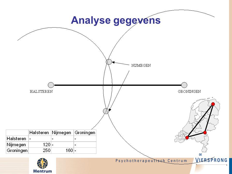Analyse gegevens