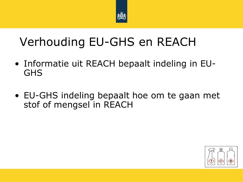 Verhouding EU-GHS en REACH Informatie uit REACH bepaalt indeling in EU- GHS EU-GHS indeling bepaalt hoe om te gaan met stof of mengsel in REACH