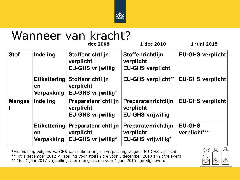 dec 2008 1 dec 2010 1 juni 2015 StofIndelingStoffenrichtlijn verplicht EU-GHS vrijwillig Stoffenrichtlijn verplicht EU-GHS verplicht Etikettering en V
