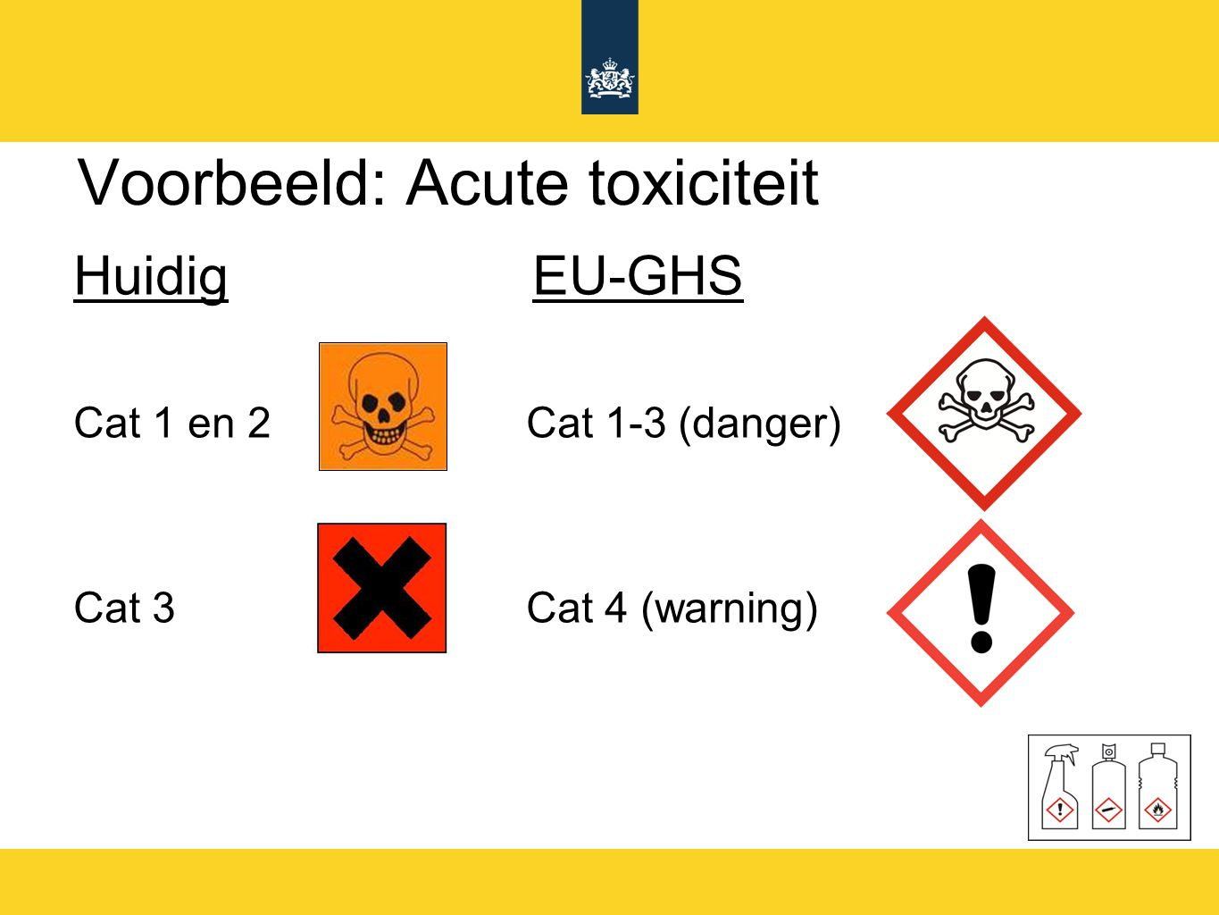 Voorbeeld: Acute toxiciteit Huidig EU-GHS Cat 1 en 2 Cat 1-3 (danger) Cat 3 Cat 4 (warning)
