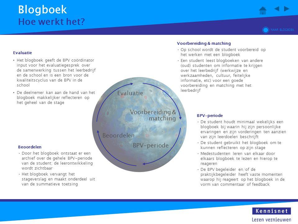 Blogboek Hoe werkt het? Voorbereiding & matching Evaluatie Beoordelen BPV-periode Voorbereiding & matching Op school wordt de student voorbereid op he