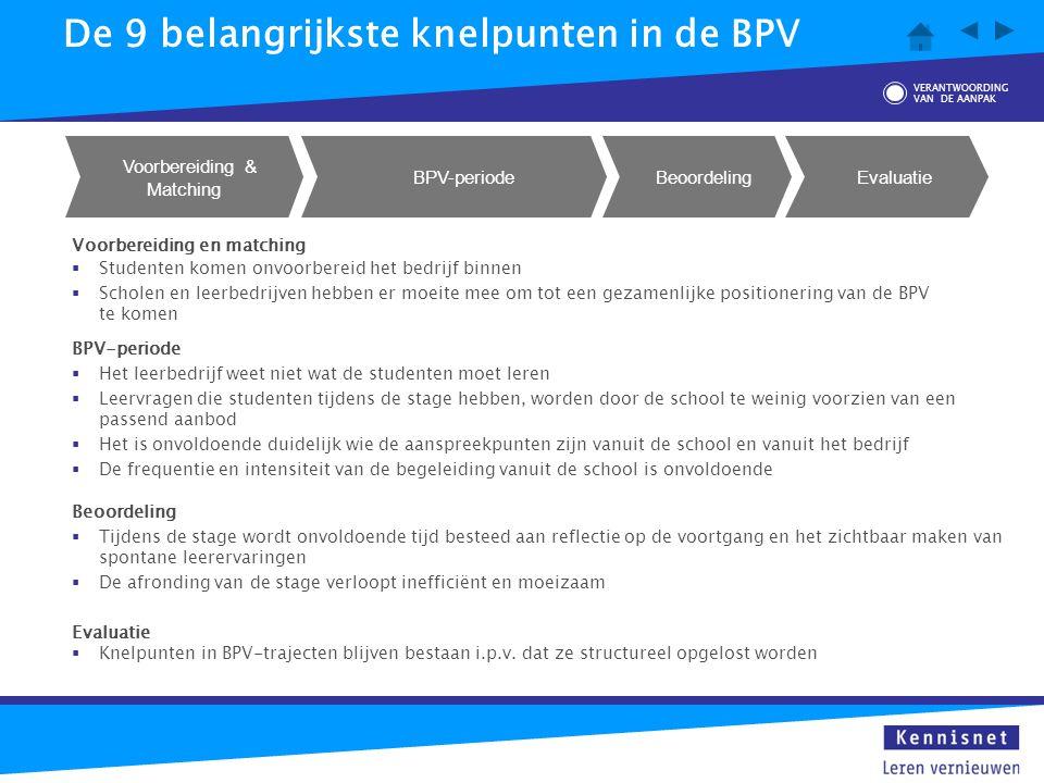 De 9 belangrijkste knelpunten in de BPV Voorbereiding & Matching BPV-periode Beoordeling Evaluatie Voorbereiding en matching  Studenten komen onvoorb