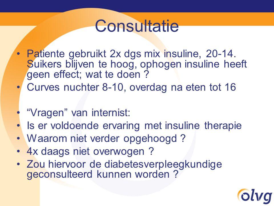Consultatie Patiente gebruikt 2x dgs mix insuline, 20-14.