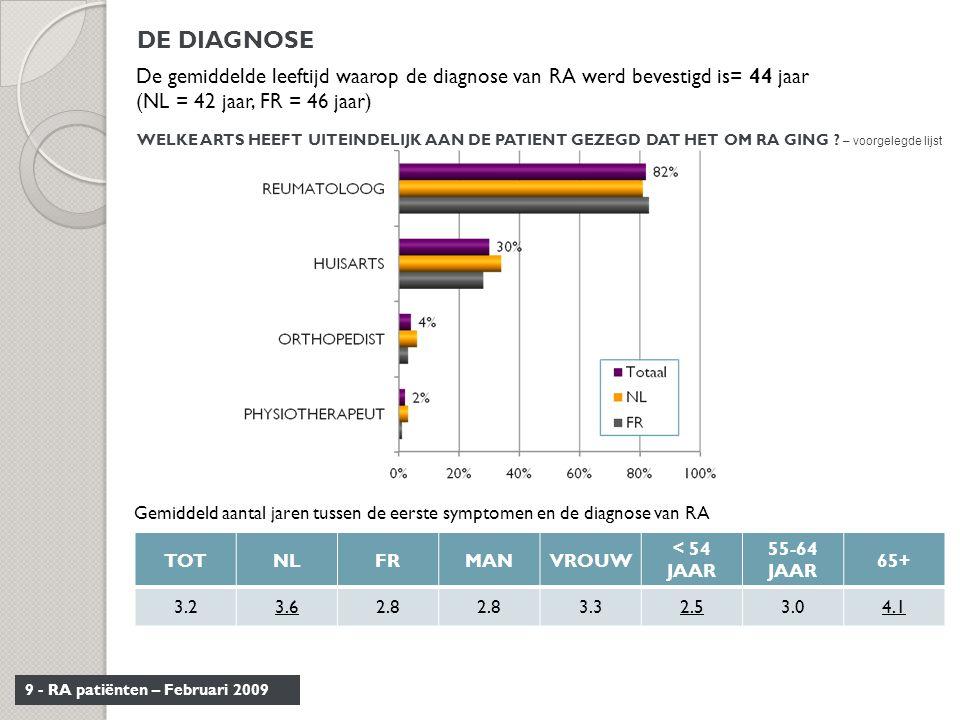9 - RA patiënten – Februari 2009 WELKE ARTS HEEFT UITEINDELIJK AAN DE PATIENT GEZEGD DAT HET OM RA GING ? – voorgelegde lijst De gemiddelde leeftijd w