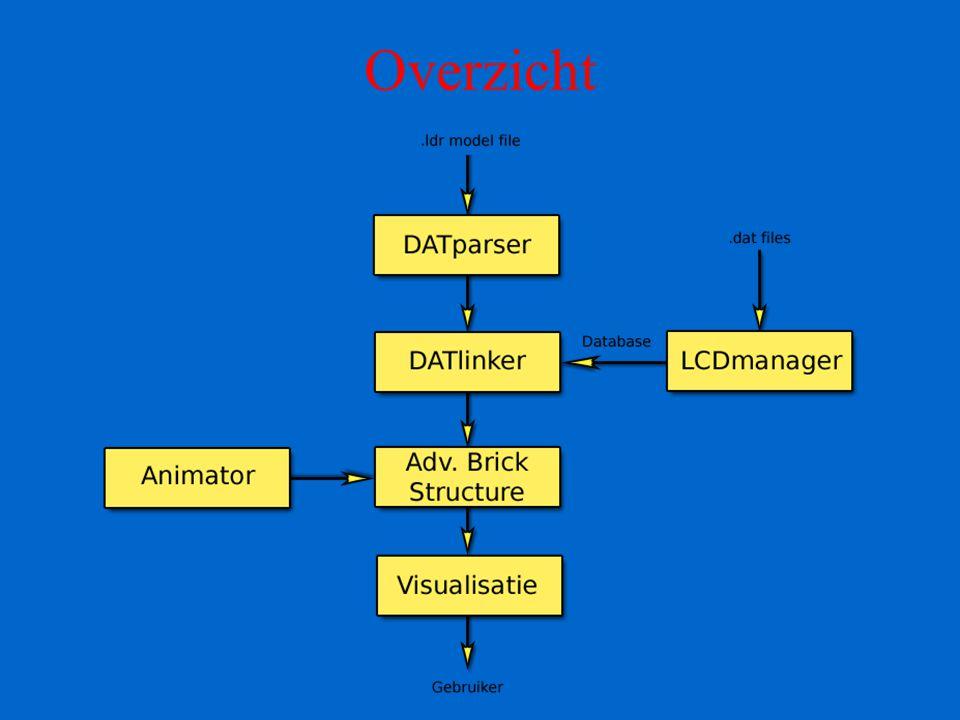 Link met LCDManager 3D picking –vraag diepte-waarde uit de buffer van OpenGL op een bepaald punt –onprojecteer punt naar x,y,z waarde –controleer of het punt in een face zit –zoja: bereken zwaartepunt van de face en selecteer de gepaste rechte –op vraag van de gebruiker alle data doorsturen naar de LCDManager