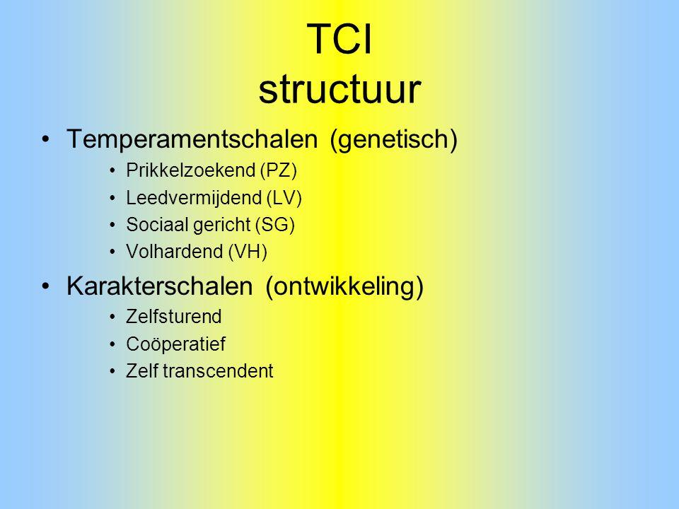 TCI structuur Temperamentschalen (genetisch) Prikkelzoekend (PZ) Leedvermijdend (LV) Sociaal gericht (SG) Volhardend (VH) Karakterschalen (ontwikkelin