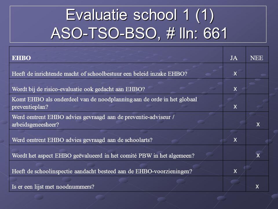 Evaluatie school 1 (1) ASO-TSO-BSO, # lln: 661 EHBOJA NEE Heeft de inrichtende macht of schoolbestuur een beleid inzake EHBO? X Wordt bij de risico-ev
