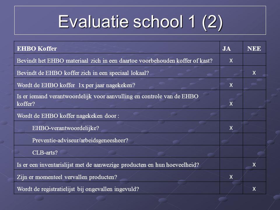 Evaluatie school 1 (2) EHBO KofferJA NEE Bevindt het EHBO materiaal zich in een daartoe voorbehouden koffer of kast? X Bevindt de EHBO koffer zich in