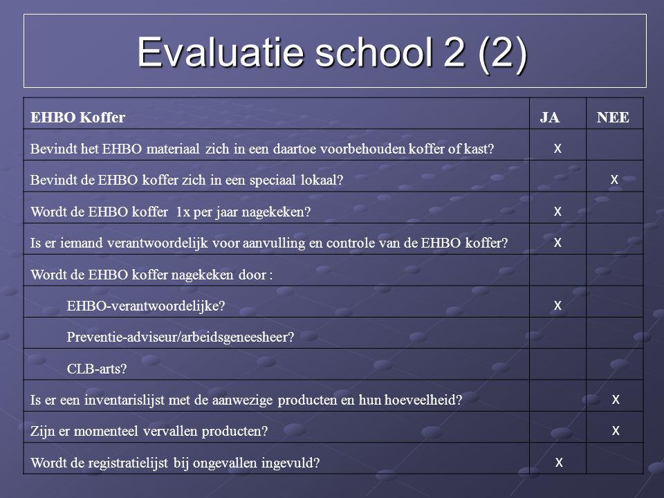 Evaluatie school 2 (2) EHBO Koffer JA NEE Bevindt het EHBO materiaal zich in een daartoe voorbehouden koffer of kast? X Bevindt de EHBO koffer zich in