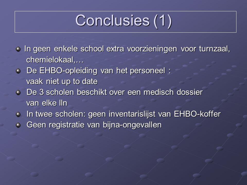 Conclusies (1) In geen enkele school extra voorzieningen voor turnzaal, chemielokaal,… chemielokaal,… De EHBO-opleiding van het personeel : De EHBO-op