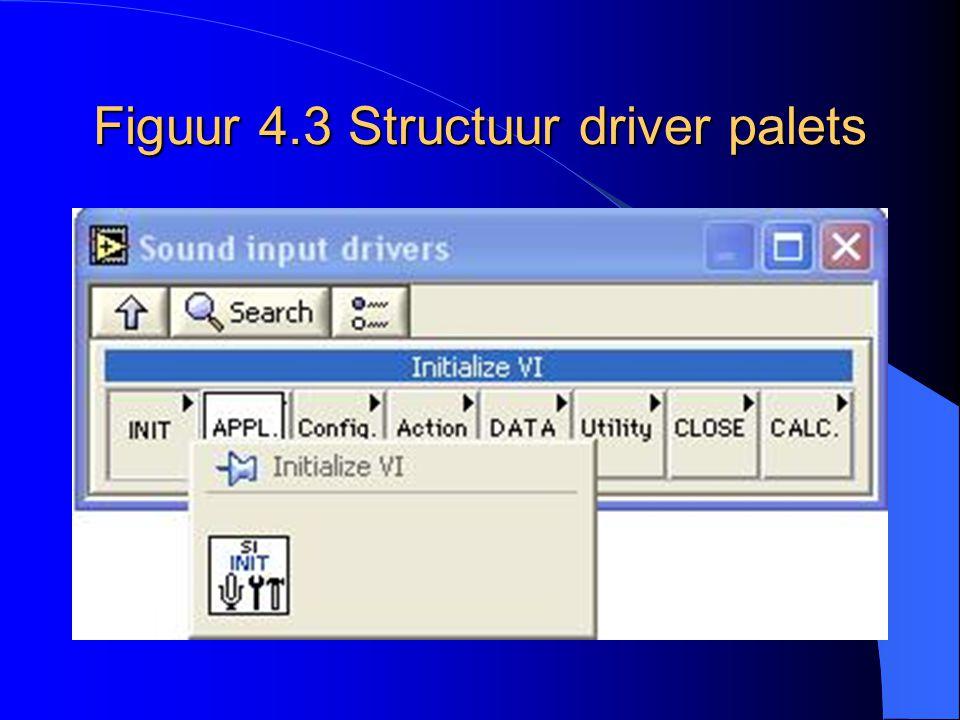 Figuur 4.3 Structuur driver palets