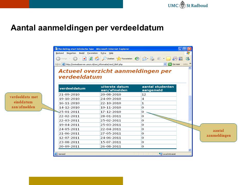 Aantal aanmeldingen per verdeeldatum verdeeldata met einddatum aan/afmelden aantal aanmeldingen