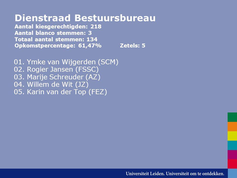 Dienstraad Bestuursbureau Aantal kiesgerechtigden: 218 Aantal blanco stemmen: 3 Totaal aantal stemmen: 134 Opkomstpercentage: 61,47% Zetels: 5 01.