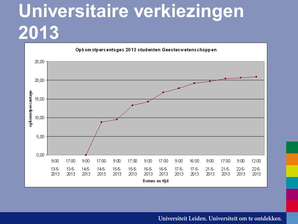 Universitaire verkiezingen 2013