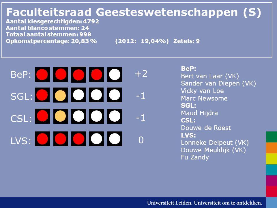 Faculteitsraad Geesteswetenschappen (S) Aantal kiesgerechtigden: 4792 Aantal blanco stemmen: 24 Totaal aantal stemmen: 998 Opkomstpercentage: 20,83 % (2012: 19,04%) Zetels: 9 BeP: SGL: CSL: LVS: BeP: Bert van Laar (VK) Sander van Diepen (VK) Vicky van Loe Marc Newsome SGL: Maud Hijdra CSL: Douwe de Roest LVS: Lonneke Delpeut (VK) Douwe Meuldijk (VK) Fu Zandy +2 0
