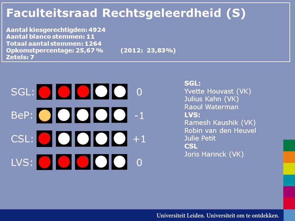 Faculteitsraad Rechtsgeleerdheid (S) Aantal kiesgerechtigden: 4924 Aantal blanco stemmen: 11 Totaal aantal stemmen: 1264 Opkomstpercentage: 25,67 % (2012: 23,83%) Zetels: 7 SGL: BeP: CSL: LVS: SGL: Yvette Houvast (VK) Julius Kahn (VK) Raoul Waterman LVS: Ramesh Kaushik (VK) Robin van den Heuvel Julie Petit CSL Joris Harinck (VK) 0 +1 0
