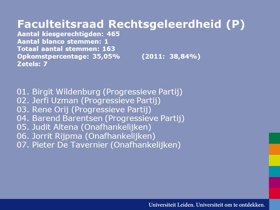 Faculteitsraad Rechtsgeleerdheid (P) Aantal kiesgerechtigden: 465 Aantal blanco stemmen: 1 Totaal aantal stemmen: 163 Opkomstpercentage: 35,05% (2011: 38,84%) Zetels: 7 01.