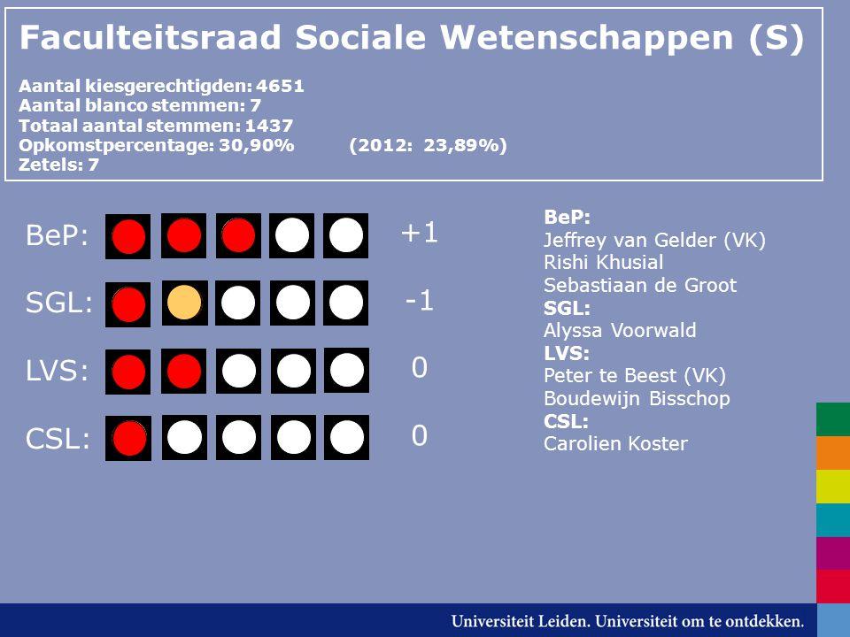 Faculteitsraad Sociale Wetenschappen (S) Aantal kiesgerechtigden: 4651 Aantal blanco stemmen: 7 Totaal aantal stemmen: 1437 Opkomstpercentage: 30,90% (2012: 23,89%) Zetels: 7 BeP: SGL: LVS: CSL: BeP: Jeffrey van Gelder (VK) Rishi Khusial Sebastiaan de Groot SGL: Alyssa Voorwald LVS: Peter te Beest (VK) Boudewijn Bisschop CSL: Carolien Koster +1 0