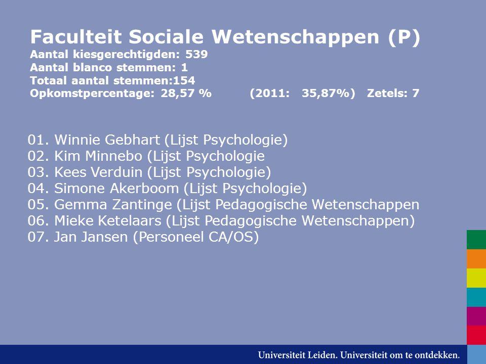 Faculteit Sociale Wetenschappen (P) Aantal kiesgerechtigden: 539 Aantal blanco stemmen: 1 Totaal aantal stemmen:154 Opkomstpercentage: 28,57 % (2011: 35,87%) Zetels: 7 01.