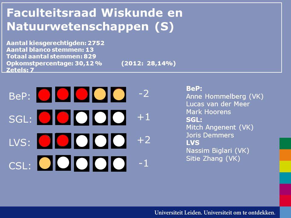 Faculteitsraad Wiskunde en Natuurwetenschappen (S) Aantal kiesgerechtigden: 2752 Aantal blanco stemmen: 13 Totaal aantal stemmen: 829 Opkomstpercentage: 30,12 % (2012: 28,14%) Zetels: 7 BeP: SGL: LVS: CSL: BeP: Anne Hommelberg (VK) Lucas van der Meer Mark Hoorens SGL: Mitch Angenent (VK) Joris Demmers LVS Nassim Biglari (VK) Sitie Zhang (VK) -2 +1 +2