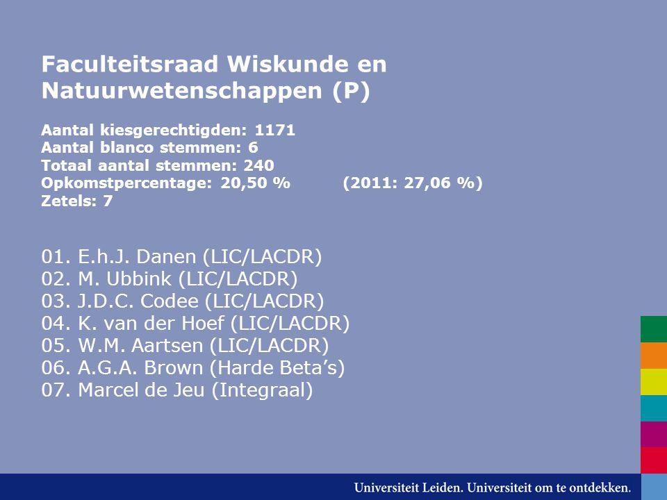 Faculteitsraad Wiskunde en Natuurwetenschappen (P) Aantal kiesgerechtigden: 1171 Aantal blanco stemmen: 6 Totaal aantal stemmen: 240 Opkomstpercentage: 20,50 % (2011: 27,06 %) Zetels: 7 01.