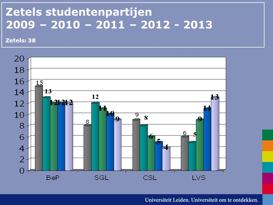 Zetels studentenpartijen 2009 – 2010 – 2011 – 2012 - 2013 Zetels: 38