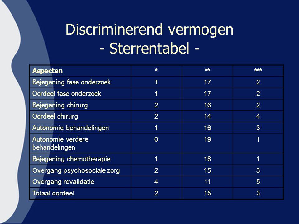 Discriminerend vermogen - Sterrentabel - Aspecten ****** Bejegening fase onderzoek 1172 Oordeel fase onderzoek 1172 Bejegening chirurg 2162 Oordeel ch