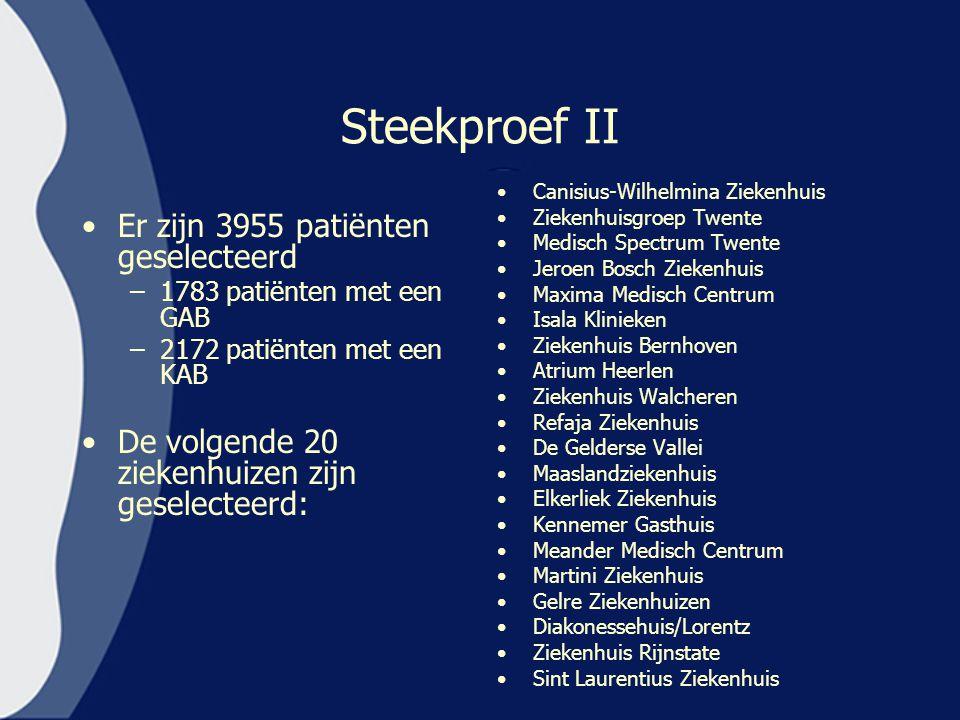Steekproef II Er zijn 3955 patiënten geselecteerd –1783 patiënten met een GAB –2172 patiënten met een KAB De volgende 20 ziekenhuizen zijn geselecteer