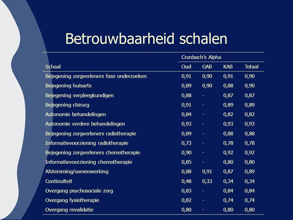 Betrouwbaarheid schalen Cronbach's Alpha SchaalOudGABKABTotaal Bejegening zorgverleners fase onderzoeken0,910,900,910,90 Bejegening huisarts0,890,900,
