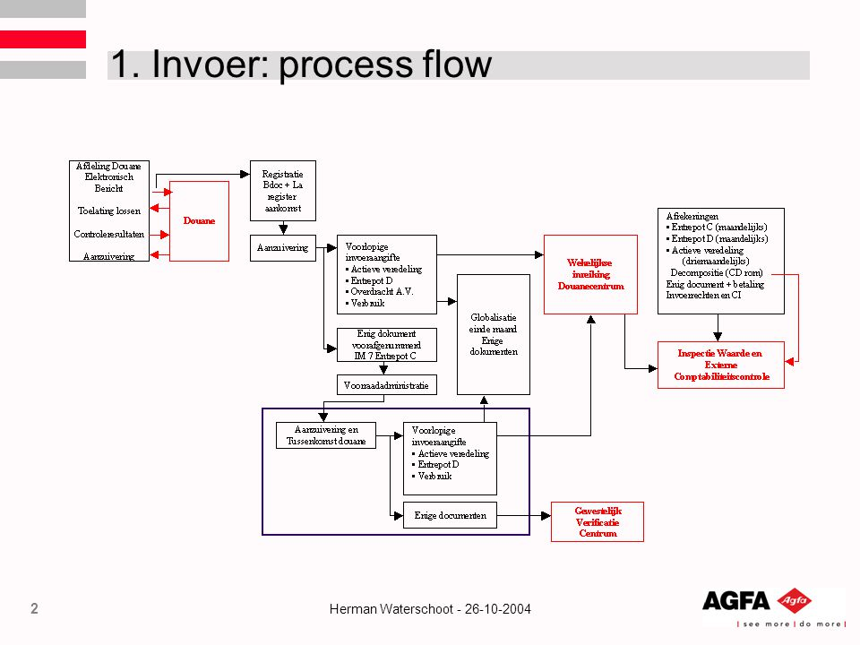 2 Herman Waterschoot - 26-10-2004 1. Invoer: process flow