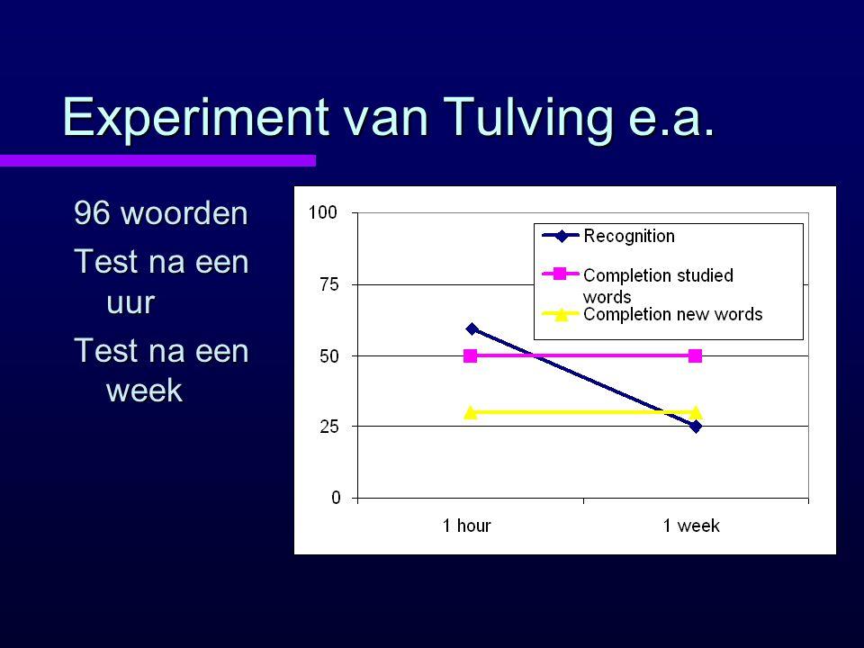 Experiment van Tulving e.a. 96 woorden Test na een uur Test na een week
