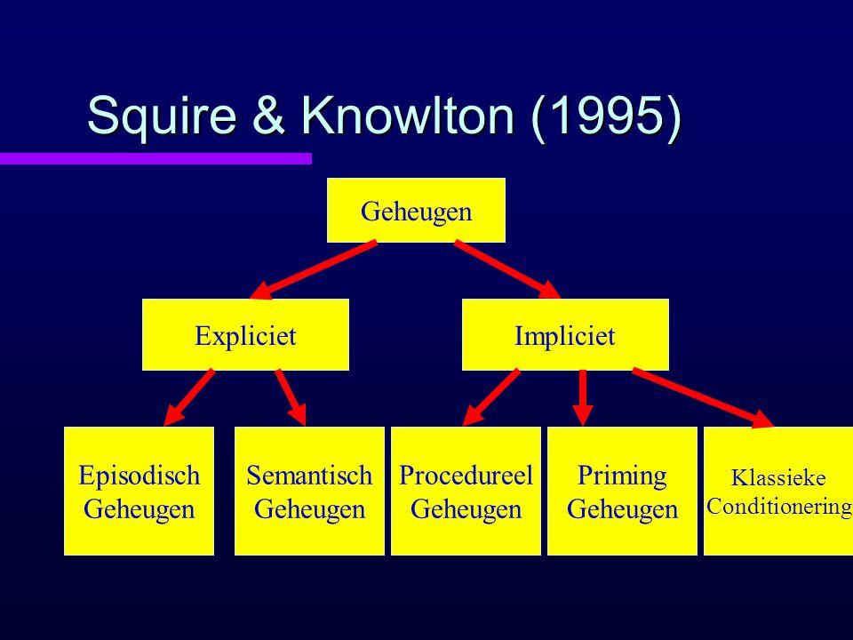 Squire & Knowlton (1995) Geheugen ExplicietImpliciet Episodisch Geheugen Semantisch Geheugen Procedureel Geheugen Priming Geheugen Klassieke Condition