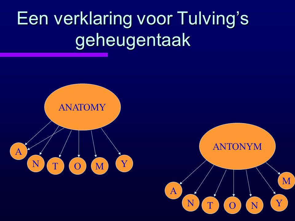 Een verklaring voor Tulving's geheugentaak ANATOMY A N TOM Y ANTONYM A N TON Y M