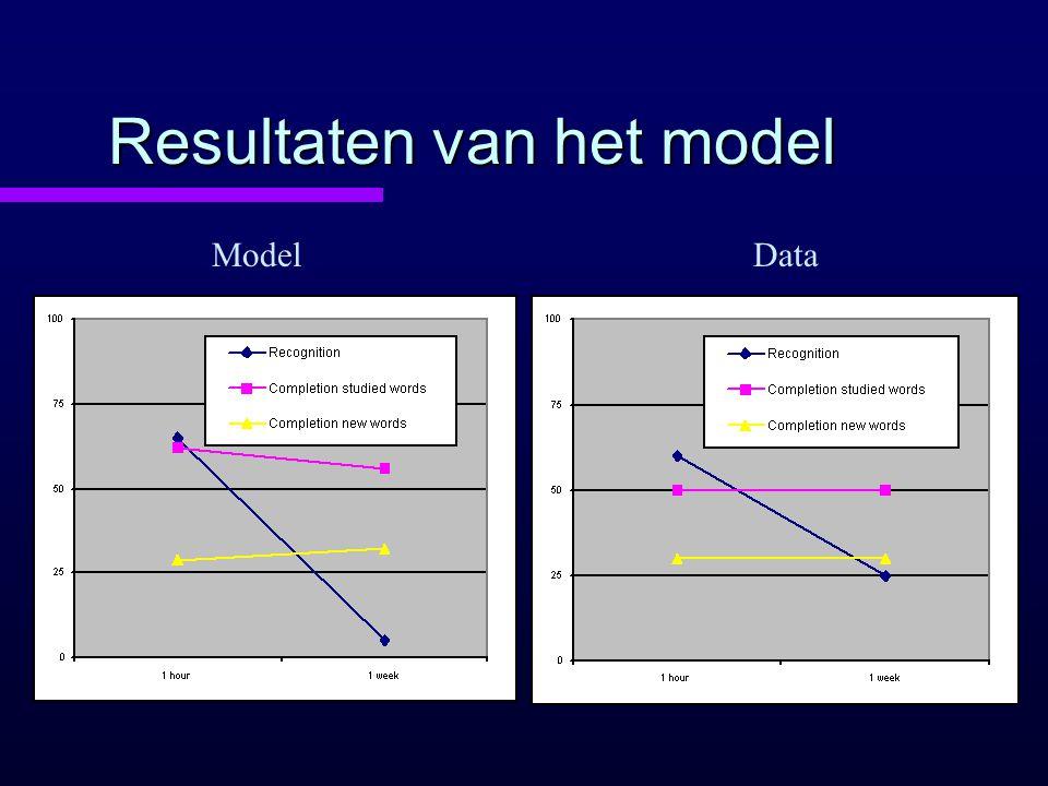 Resultaten van het model ModelData
