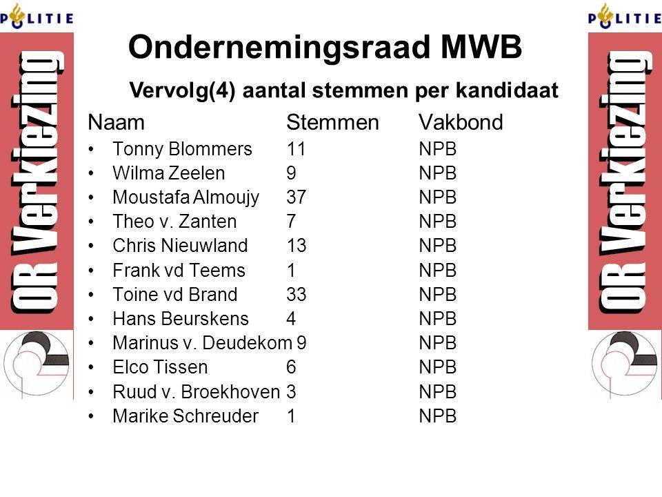 Ondernemingsraad MWB Naam StemmenVakbond Tonny Blommers11NPB Wilma Zeelen9NPB Moustafa Almoujy37NPB Theo v.