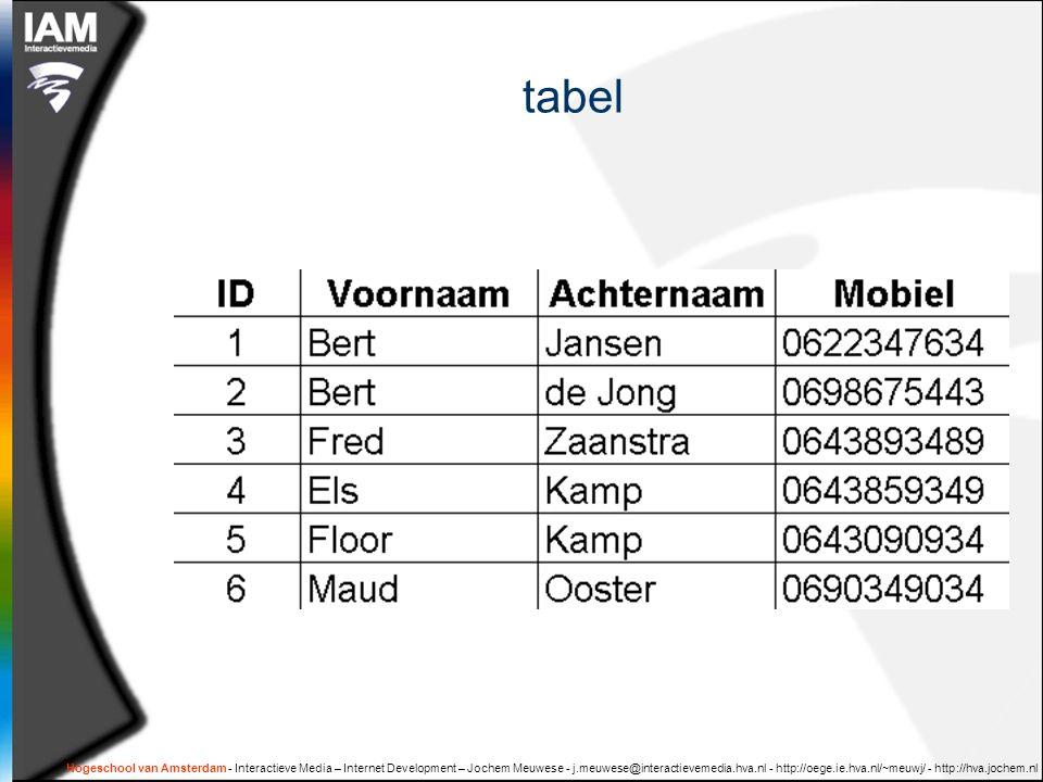Hogeschool van Amsterdam - Interactieve Media – Internet Development – Jochem Meuwese - j.meuwese@interactievemedia.hva.nl - http://oege.ie.hva.nl/~meuwj/ - http://hva.jochem.nl tabel