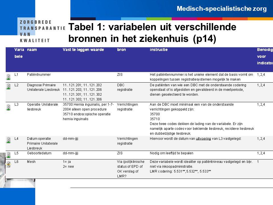 Medisch-specialistische zorg Tabel 1: variabelen uit verschillende bronnen in het ziekenhuis (p14)