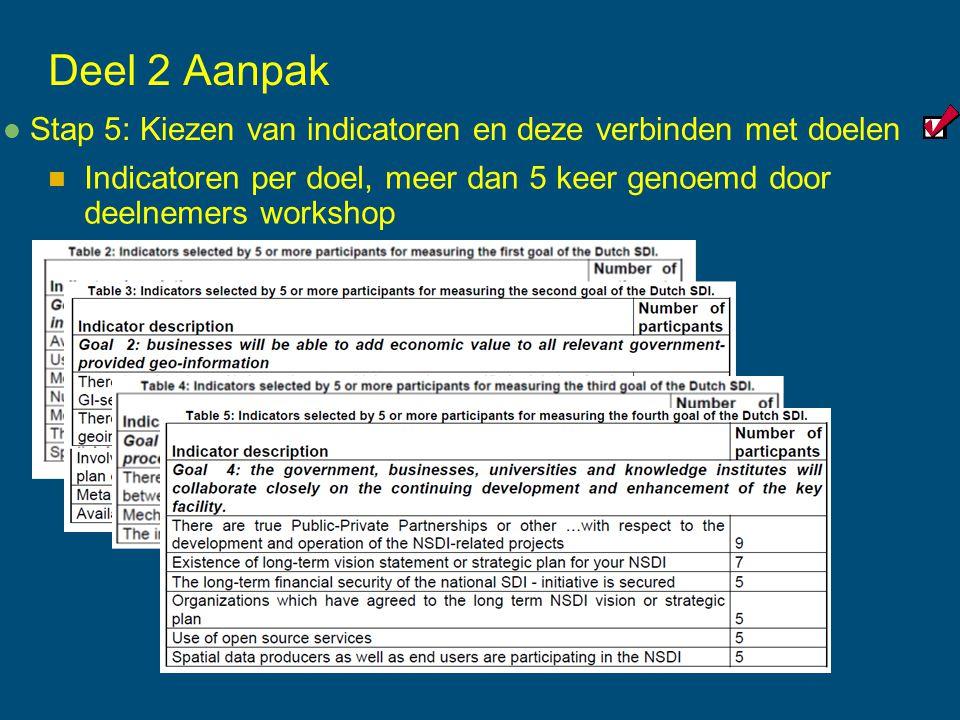 Deel 2 Aanpak Stap 5: Kiezen van indicatoren en deze verbinden met doelen Indicatoren per doel, meer dan 5 keer genoemd door deelnemers workshop