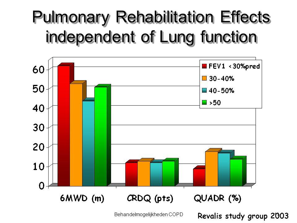 11Behandelmogelijkheden COPD Pulmonary Rehabilitation Effects independent of Lung function Revalis study group 2003